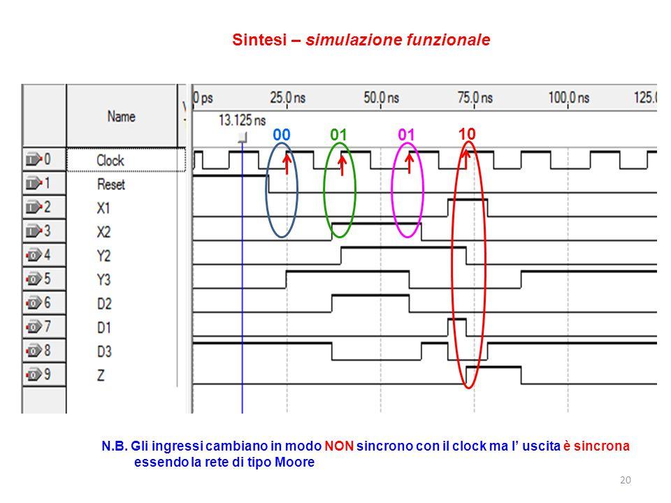 20 0001 10 Sintesi – simulazione funzionale N.B. Gli ingressi cambiano in modo NON sincrono con il clock ma l' uscita è sincrona essendo la rete di ti