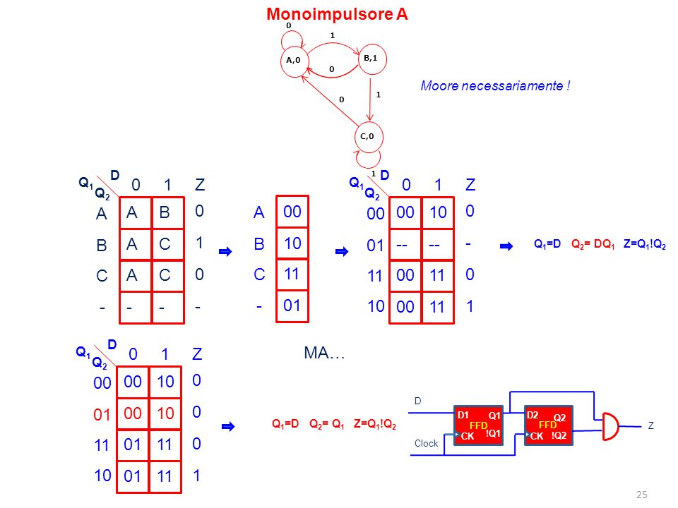 25 D1 Q1 !Q1 CK FFD D2 Q2 !Q2 CK FFD Z D Clock Monoimpulsore A 1 0 1 1 0 A,0 B,1 C,0 0 A A A - B C C - D Q2Q2 Q1Q1 B 01 C - Z 0 0 1 - A 00 -- 00 10 --
