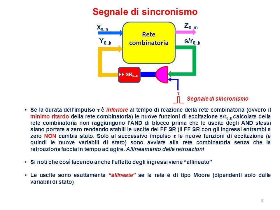 14 Sincronizzazione degli ingressi La cosa cambia però se la rete è di tipo Mealy Rete combinatoria X 0..n Z 0..m y 0..k Y 0..k Clock D 0..k Q 0..k FFD 0..k CK D 0..k Q 0..k CK In questo caso un cambiamento asincrono degli ingressi provoca, in generale, un cambiamento asincrono delle uscite