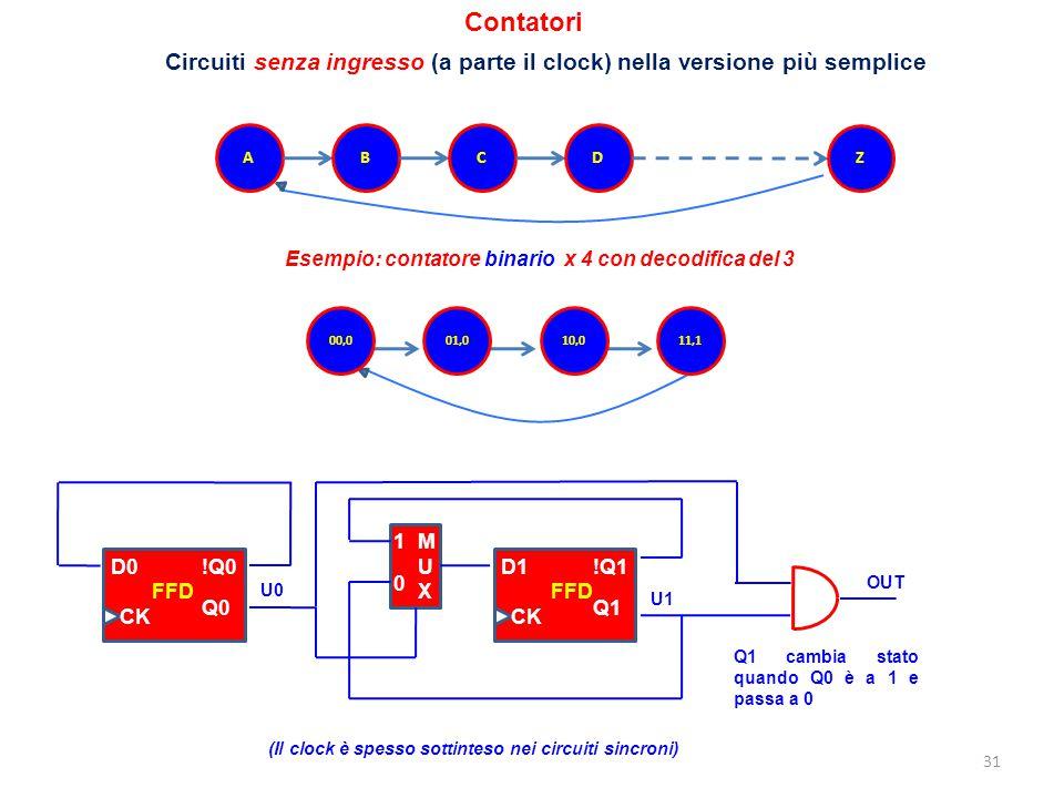 31 Contatori ABCD Z Circuiti senza ingresso (a parte il clock) nella versione più semplice D0 !Q0 Q0 CK FFD MUXMUX 1 0 D1 !Q1 Q1 CK FFD (Il clock è sp