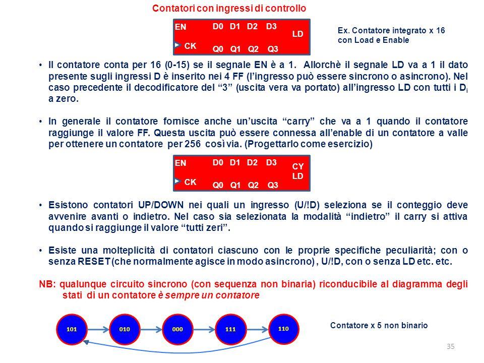 35 Contatori con ingressi di controllo Ex. Contatore integrato x 16 con Load e Enable Il contatore conta per 16 (0-15) se il segnale EN è a 1. Allorch