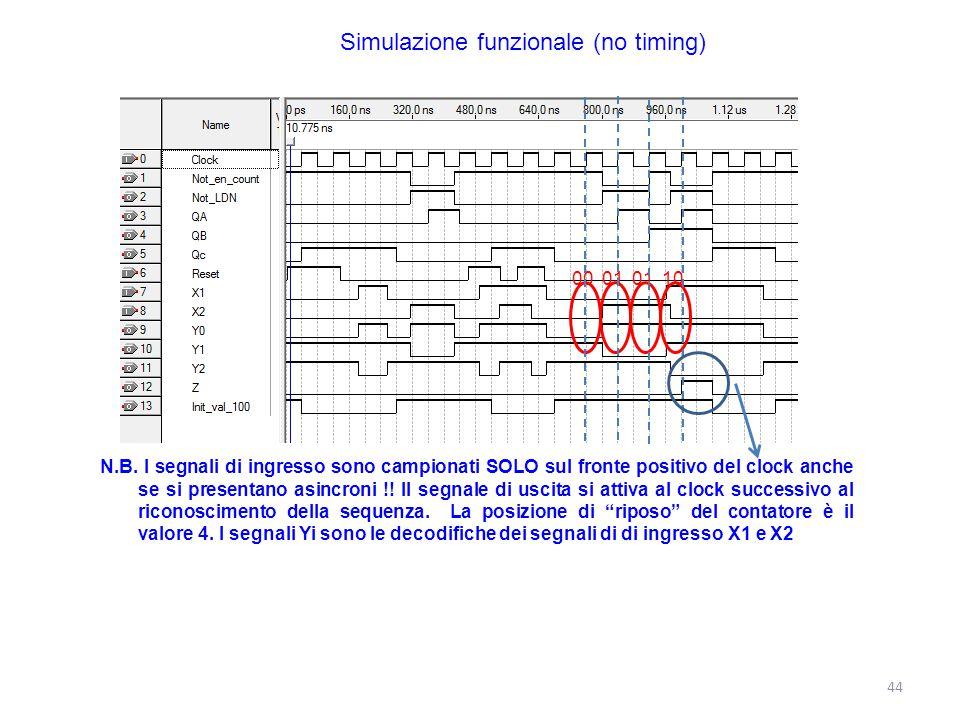 44 Simulazione funzionale (no timing) N.B. I segnali di ingresso sono campionati SOLO sul fronte positivo del clock anche se si presentano asincroni !