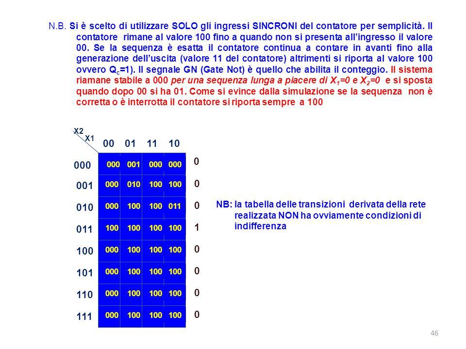 46 N.B. Si è scelto di utilizzare SOLO gli ingressi SINCRONI del contatore per semplicità. Il contatore rimane al valore 100 fino a quando non si pres