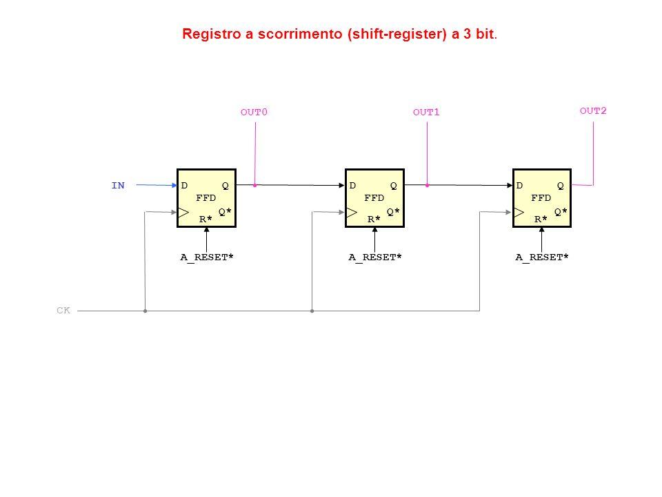 Registro a scorrimento (shift-register) a 3 bit. FFD DQ Q* R* A_RESET* FFD DQ Q* R* A_RESET* FFD DQ Q* R* A_RESET* IN OUT2 OUT1OUT0 CK