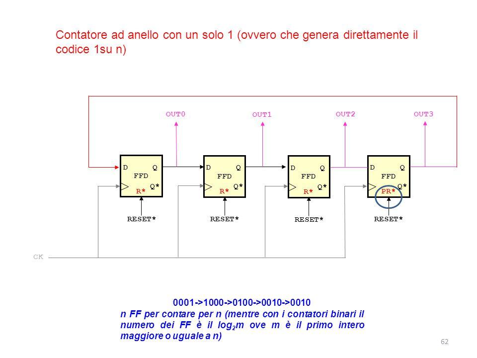 62 Contatore ad anello con un solo 1 (ovvero che genera direttamente il codice 1su n) FFD DQ Q* R* RESET* FFD DQ Q* R* RESET* FFD DQ Q* PR* RESET* OUT