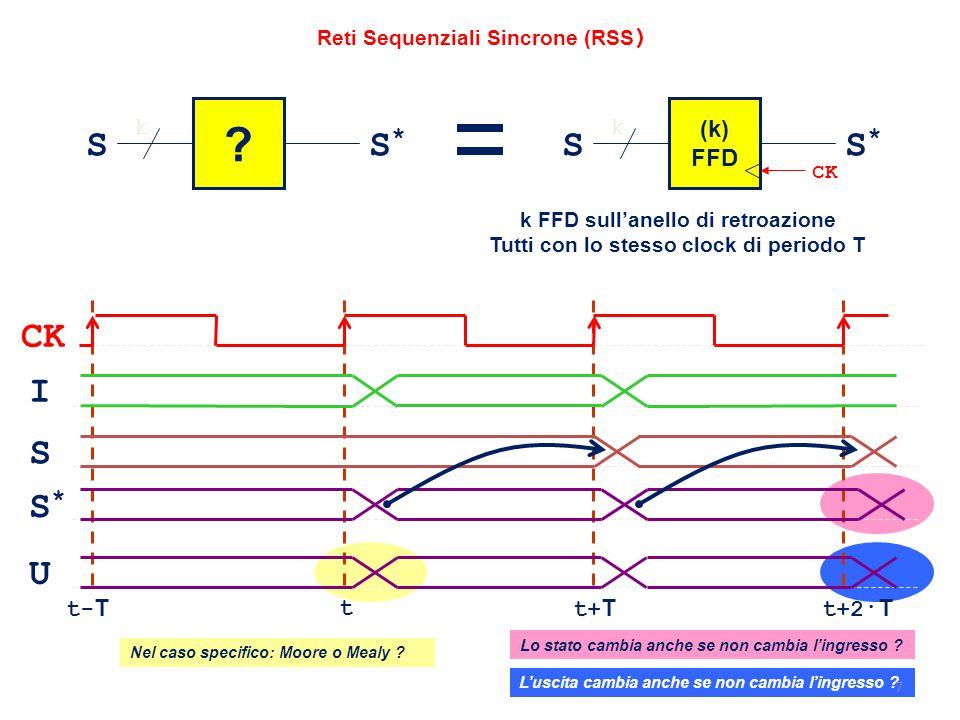 Reti Sequenziali Sincrone (RSS ) ? k (k) FFD k k FFD sull'anello di retroazione Tutti con lo stesso clock di periodo T SS*S* SS*S* CK S U S*S* I tt+ T