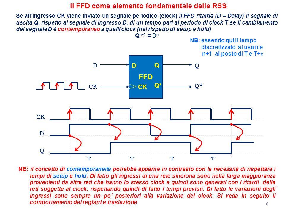 Il FFD come elemento fondamentale delle RSS Se all'ingresso CK viene inviato un segnale periodico (clock) il FFD ritarda (D = Delay) il segnale di usc
