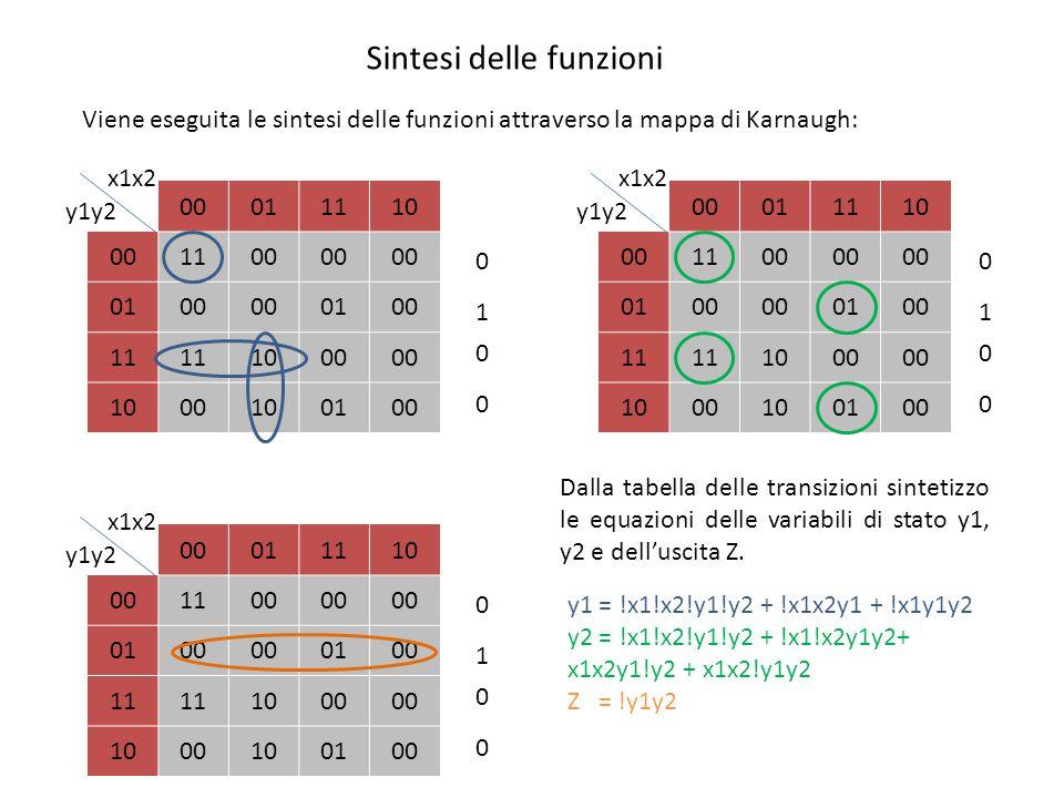Simulazioni da schematico e VHDL: Behavioural e Post-Route Dalla simulazione Behavioural si può notare che essa si blocca dopo 650ns, esattamente mentre l'uscita Z dovrebbe portarsi a 1, riportando un errore nella console.