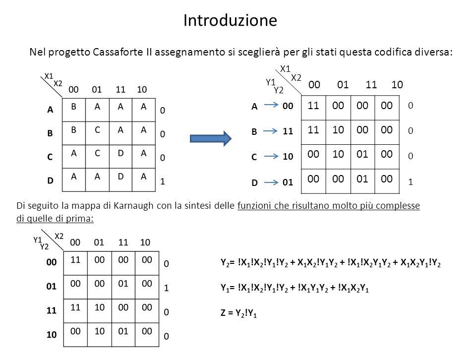 Di seguito la mappa di Karnaugh con la sintesi delle funzioni che risultano molto più complesse di quelle di prima: Y 2 = !X 1 !X 2 !Y 1 !Y 2 + X 1 X 2 !Y 1 Y 2 + !X 1 !X 2 Y 1 Y 2 + X 1 X 2 Y 1 !Y 2 Y 1 = !X 1 !X 2 !Y 1 !Y 2 + !X 1 Y 1 Y 2 + !X 1 X 2 Y 1 Z = Y 2 !Y 1 Nel progetto Cassaforte II assegnamento si sceglierà per gli stati questa codifica diversa: Introduzione 1100 111000 100100 0100 11 10 01 00 01 11 10 00010001 X1 X2 Y1 Y2 ABCDABCD