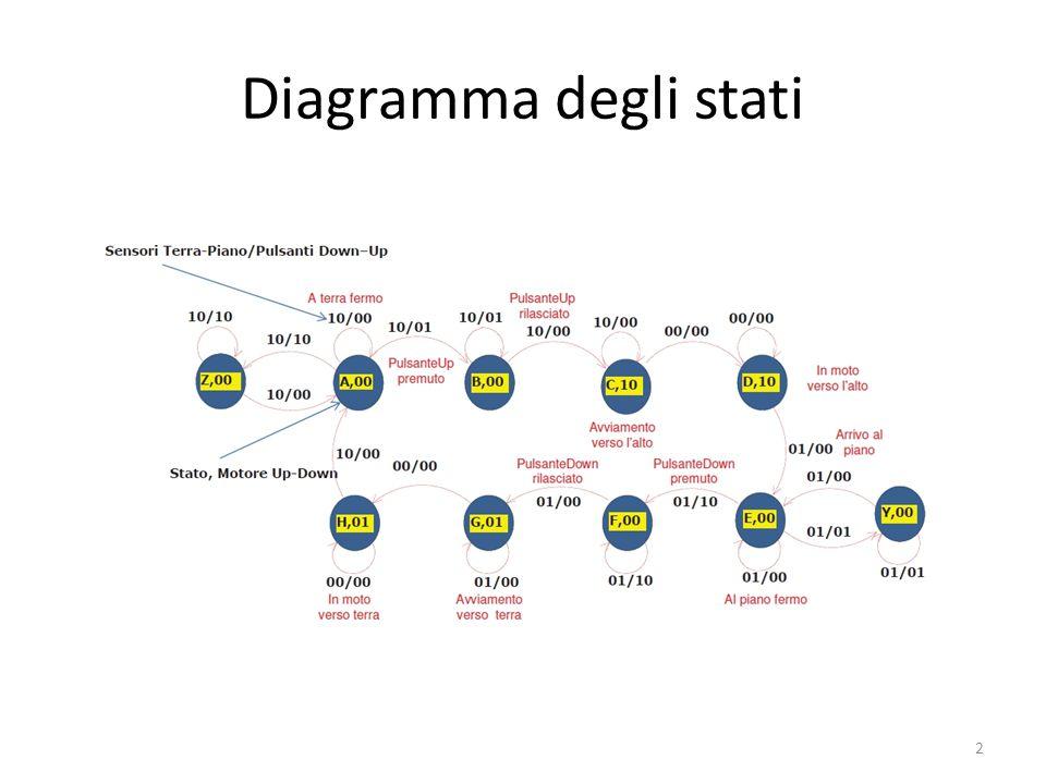 Diagramma degli stati 2
