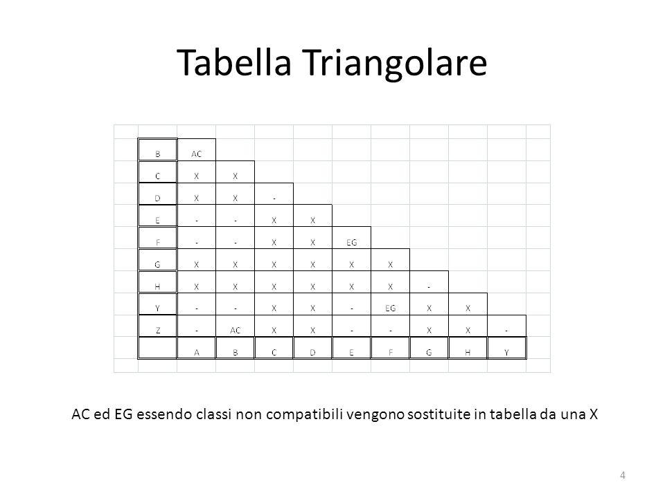Tabella Triangolare 4 AC ed EG essendo classi non compatibili vengono sostituite in tabella da una X