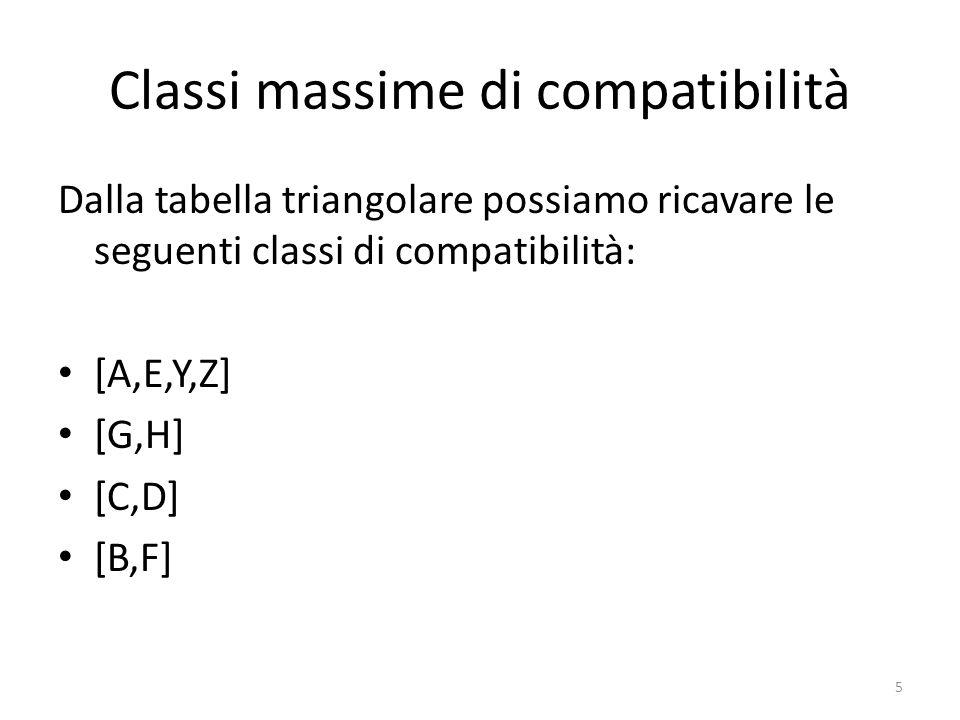 Classi massime di compatibilità Dalla tabella triangolare possiamo ricavare le seguenti classi di compatibilità: [A,E,Y,Z] [G,H] [C,D] [B,F] 5