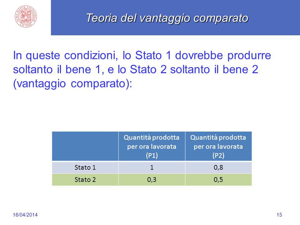 Scaletta 15 In queste condizioni, lo Stato 1 dovrebbe produrre soltanto il bene 1, e lo Stato 2 soltanto il bene 2 (vantaggio comparato): Quantità pro