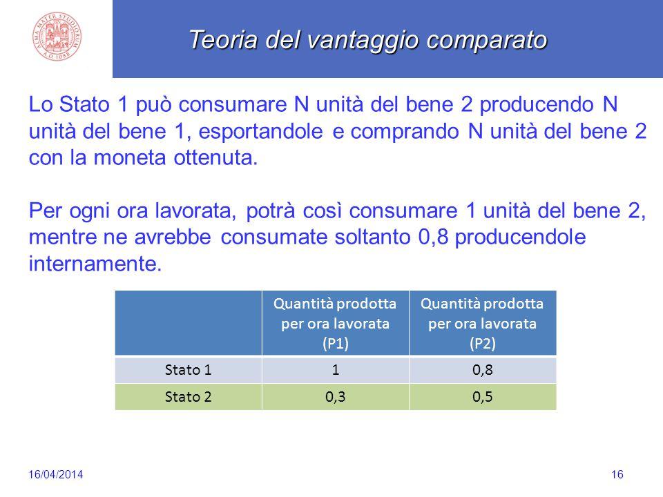 Scaletta 16 Lo Stato 1 può consumare N unità del bene 2 producendo N unità del bene 1, esportandole e comprando N unità del bene 2 con la moneta ottenuta.
