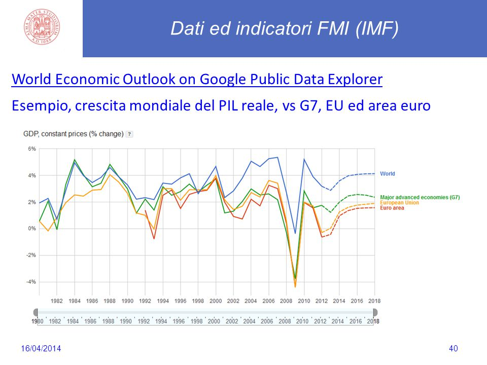40 World Economic Outlook on Google Public Data Explorer Esempio, crescita mondiale del PIL reale, vs G7, EU ed area euro Dati ed indicatori FMI (IMF) 16/04/2014