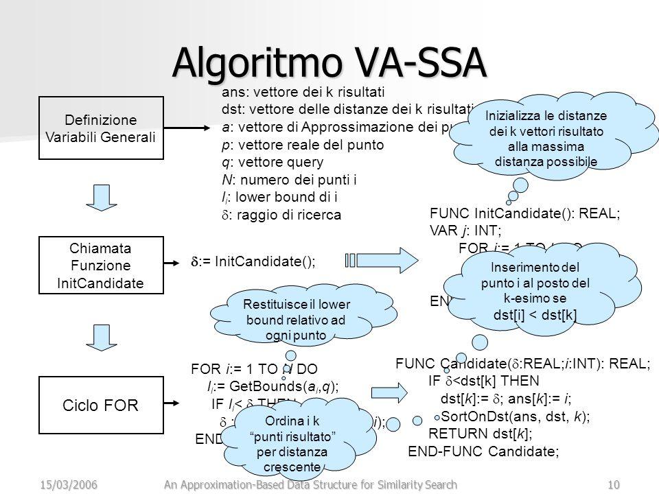 15/03/2006An Approximation-Based Data Structure for Similarity Search10 Algoritmo VA-SSA Definizione Variabili Generali Chiamata Funzione InitCandidate Ciclo FOR ans: vettore dei k risultati dst: vettore delle distanze dei k risultati a: vettore di Approssimazione dei punto p: vettore reale del punto q: vettore query N: numero dei punti i l i : lower bound di i  : raggio di ricerca  := InitCandidate(); FUNC InitCandidate(): REAL; VAR j: INT; FOR j:= 1 TO k DO dst[j]:= MAXREAL RETURN MAXREAL; END-FUNC InitCandidate; Inizializza le distanze dei k vettori risultato alla massima distanza possibile FOR i:= 1 TO N DO l i := GetBounds(a i,q); IF l i <  THEN  := Candidate(L p (p i,q), i); END-FOR; Restituisce il lower bound relativo ad ogni punto FUNC Candidate(  :REAL;i:INT): REAL; IF  <dst[k] THEN dst[k]:=  ; ans[k]:= i; SortOnDst(ans, dst, k); RETURN dst[k]; END-FUNC Candidate; Ordina i k punti risultato per distanza crescente Inserimento del punto i al posto del k-esimo se dst[i] < dst[k]