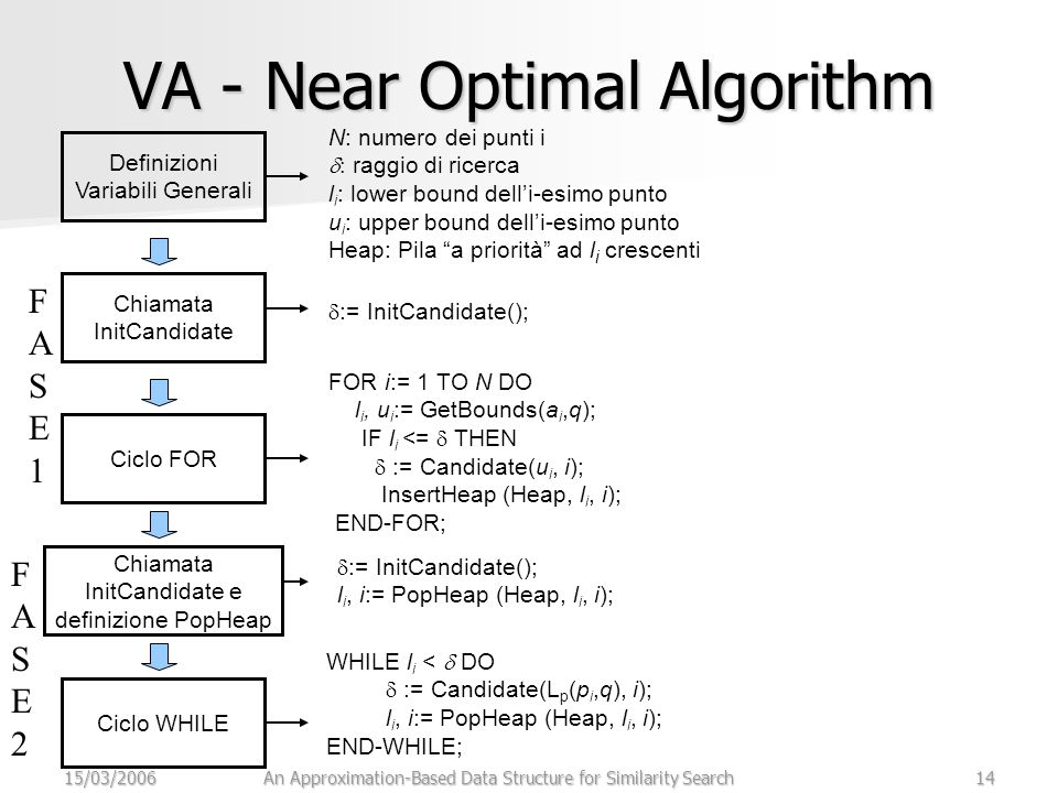 15/03/2006An Approximation-Based Data Structure for Similarity Search14 VA - Near Optimal Algorithm Definizioni Variabili Generali N: numero dei punti i  raggio di ricerca l i : lower bound dell'i-esimo punto u i : upper bound dell'i-esimo punto Heap: Pila a priorità ad l i crescenti Chiamata InitCandidate Ciclo FOR Chiamata InitCandidate e definizione PopHeap Ciclo WHILE  := InitCandidate(); FOR i:= 1 TO N DO l i, u i := GetBounds(a i,q); IF l i <=  THEN  := Candidate(u i, i); InsertHeap (Heap, l i, i); END-FOR;  := InitCandidate(); l i, i:= PopHeap (Heap, l i, i); FASE1FASE1 FASE2FASE2 WHILE l i <  DO  := Candidate(L p (p i,q), i); l i, i:= PopHeap (Heap, l i, i); END-WHILE;