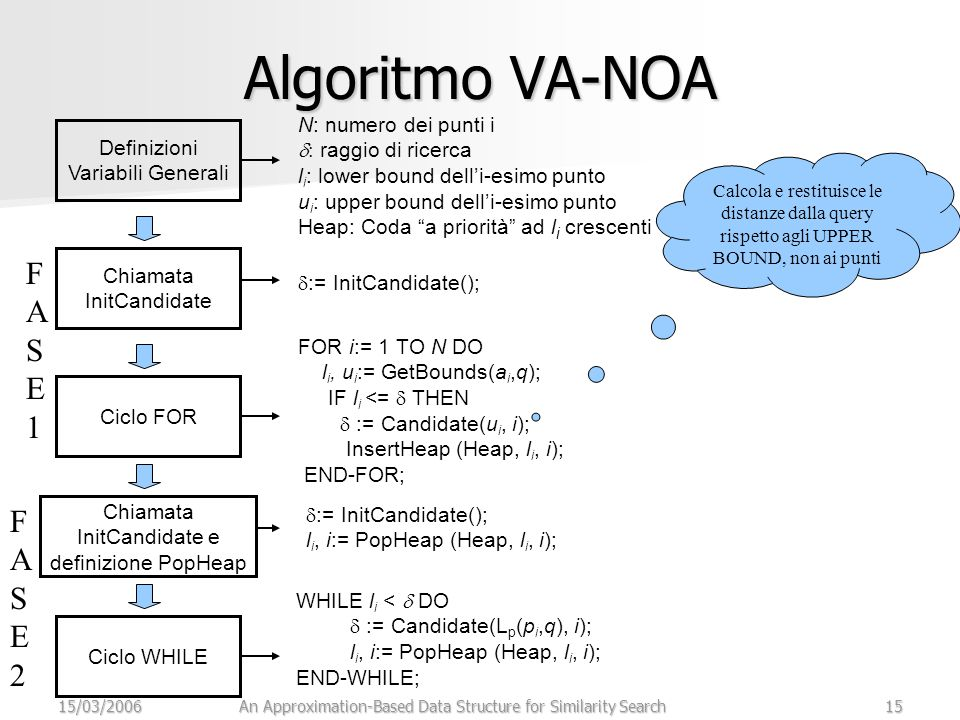 15/03/2006An Approximation-Based Data Structure for Similarity Search15 Algoritmo VA-NOA Definizioni Variabili Generali N: numero dei punti i  raggio di ricerca l i : lower bound dell'i-esimo punto u i : upper bound dell'i-esimo punto Heap: Coda a priorità ad l i crescenti Chiamata InitCandidate Ciclo FOR Chiamata InitCandidate e definizione PopHeap Ciclo WHILE  := InitCandidate(); FOR i:= 1 TO N DO l i, u i := GetBounds(a i,q); IF l i <=  THEN  := Candidate(u i, i); InsertHeap (Heap, l i, i); END-FOR; Calcola e restituisce le distanze dalla query rispetto agli UPPER BOUND, non ai punti  := InitCandidate(); l i, i:= PopHeap (Heap, l i, i); FASE1FASE1 FASE2FASE2 WHILE l i <  DO  := Candidate(L p (p i,q), i); l i, i:= PopHeap (Heap, l i, i); END-WHILE;