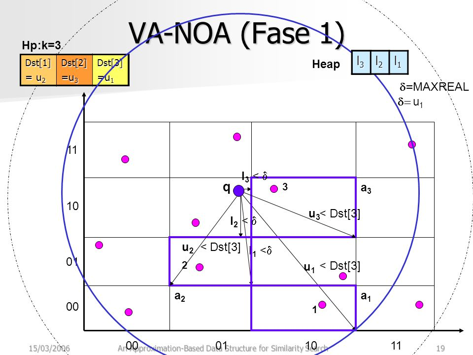 15/03/2006An Approximation-Based Data Structure for Similarity Search19 VA-NOA (Fase 1) 00011011 00 01 10 11 q  MAXREAL 1 l1l1 << u1u1 < Dst[3] a1a1 2 a2a2 l2l2 u2u2 <  Dst[3] 3 l3l3 <  u3u3 < Dst[3] <  a3a3 Dst[1]=MRDst[2]=MRDst[3]=MR Hp:k=3Dst[1]=MRDst[2]=MRDst[3] =u 1 Dst[1] Dst[2]=MRDst[3] = MR Dst[1] =u 1 Dst[2]=MRDst[3] = u 2 Dst[1] Dst[2] = u 1 Dst[3] = MR Dst[1] = u 2 Dst[2] = u 1 Dst[3] = u 3 Dst[1] = u 2 Dst[2] =u 3 Dst[3] =u 1  u 1 Heap l1l1l1l1 l2l2l2l2 l1l1l1l1 l3l3l3l3 l2l2l2l2 l1l1l1l1