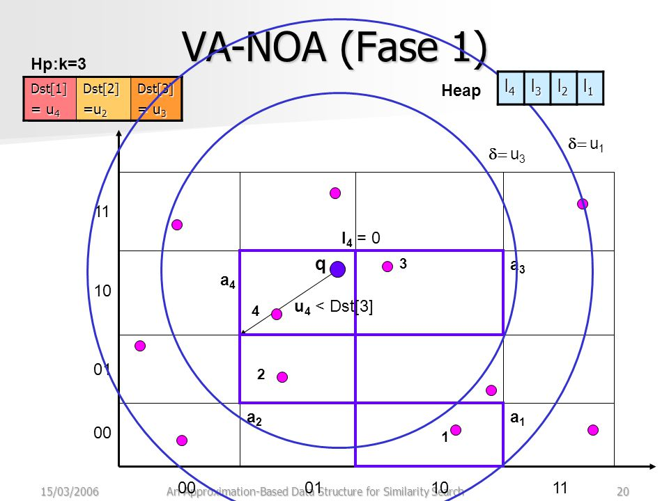 15/03/2006An Approximation-Based Data Structure for Similarity Search20 VA-NOA (Fase 1) 00011011 00 01 10 11 q 1 a1a1  u 1 2 a2a2 3 a3a3 Hp:k=3 Dst[1] = u 2 Dst[2] =u 3 Dst[3] =u 1 4 l4l4 = 0 u4u4 < Dst[3]Dst[1] = u 2 Dst[2] =u 3 Dst[3] =u 4 Dst[1] Dst[2] =u 2 Dst[3] = u 3  u 3 a4a4 Heap l3l3l3l3 l2l2l2l2 l1l1l1l1 l4l4l4l4 l3l3l3l3 l2l2l2l2 l1l1l1l1