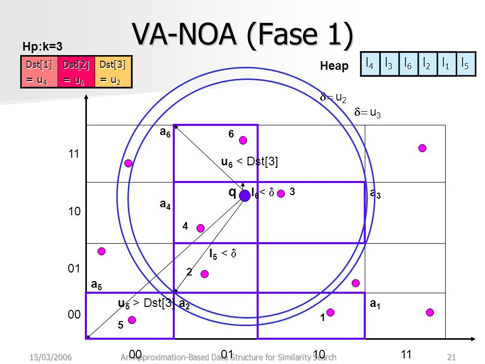 15/03/2006An Approximation-Based Data Structure for Similarity Search21 VA-NOA (Fase 1) 00011011 00 01 10 11 q 1 a1a1 2 a2a2 3 a3a3 Hp:k=3 4 Dst[1] = u 4 Dst[2] =u 2 Dst[3] = u 3  u 3 a4a4 5 a5a5 l5l5 6 a6a6 l6l6 <  u6u6 < Dst[3]Dst[1] = u 4 Dst[2] = u 2 Dst[3] = u 6 Dst[1] = u 4 Dst[2] = u 6 Dst[3] = u 2  u 2 u5u5 > Dst[3] Heap l4l4l4l4 l3l3l3l3 l2l2l2l2 l1l1l1l1 l4l4l4l4 l3l3l3l3 l2l2l2l2 l1l1l1l1 l5l5l5l5 l4l4l4l4 l3l3l3l3 l6l6l6l6 l2l2l2l2 l1l1l1l1 l5l5l5l5