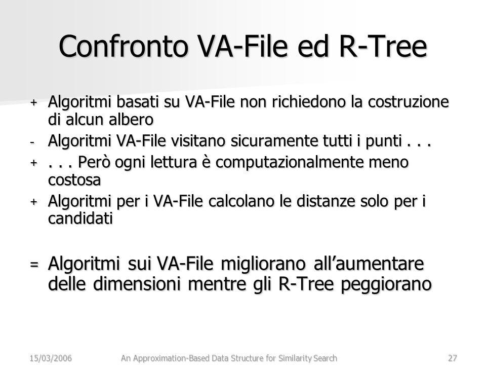 15/03/2006An Approximation-Based Data Structure for Similarity Search27 Confronto VA-File ed R-Tree + Algoritmi basati su VA-File non richiedono la costruzione di alcun albero - Algoritmi VA-File visitano sicuramente tutti i punti...