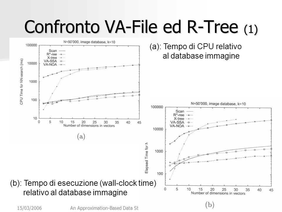 15/03/2006An Approximation-Based Data Structure for Similarity Search28 Confronto VA-File ed R-Tree (1) (a): Tempo di CPU relativo al database immagine (b): Tempo di esecuzione (wall-clock time) relativo al database immagine