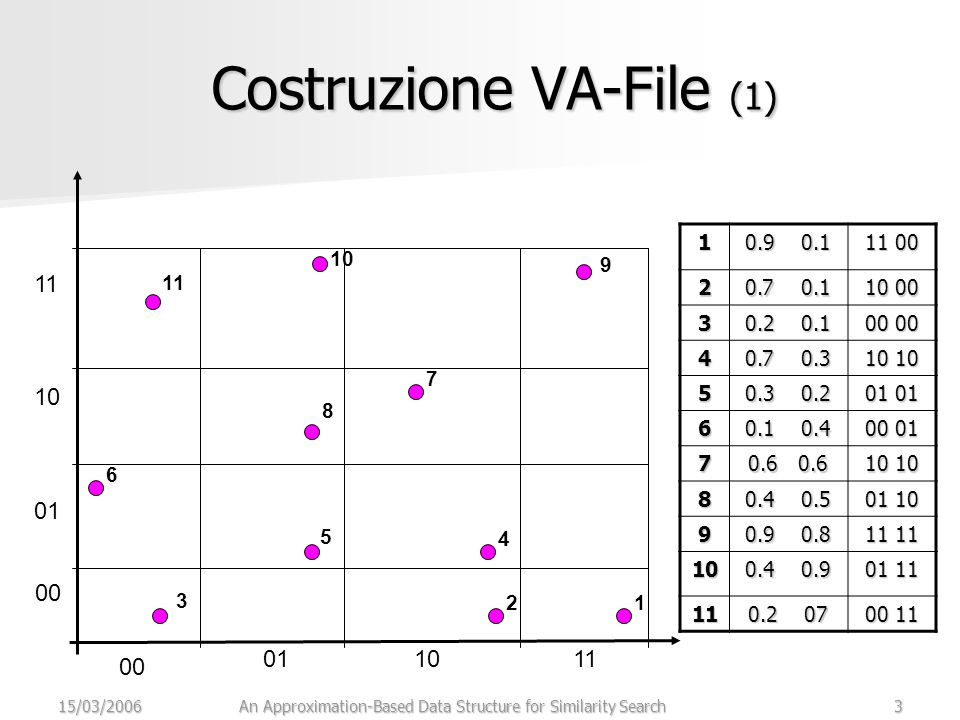 15/03/2006An Approximation-Based Data Structure for Similarity Search3 Costruzione VA-File (1) 1 0.9 0.1 11 00 2 0.7 0.1 10 00 3 0.2 0.1 00 00 4 0.7 0.3 10 10 5 0.3 0.2 01 01 6 0.1 0.4 00 01 7 0.6 0.6 10 10 8 0.4 0.5 01 10 9 0.9 0.8 11 11 10 0.4 0.9 01 11 11 0.2 07 00 11 00 011011 00 01 10 11 12 3 4 5 6 7 8 9 10 11
