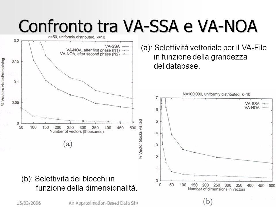 15/03/2006An Approximation-Based Data Structure for Similarity Search31 Confronto tra VA-SSA e VA-NOA (a): Selettività vettoriale per il VA-File in funzione della grandezza del database.