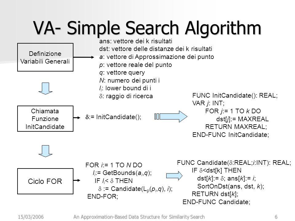 15/03/2006An Approximation-Based Data Structure for Similarity Search6 VA- Simple Search Algorithm Definizione Variabili Generali Chiamata Funzione InitCandidate Ciclo FOR ans: vettore dei k risultati dst: vettore delle distanze dei k risultati a: vettore di Approssimazione dei punto p: vettore reale del punto q: vettore query N: numero dei punti i l i : lower bound di i  : raggio di ricerca  := InitCandidate(); FUNC InitCandidate(): REAL; VAR j: INT; FOR j:= 1 TO k DO dst[j]:= MAXREAL RETURN MAXREAL; END-FUNC InitCandidate; FOR i:= 1 TO N DO l i := GetBounds(a i,q); IF l i <  THEN  := Candidate(L p (p i,q), i); END-FOR; FUNC Candidate(  :REAL;i:INT): REAL; IF  <dst[k] THEN dst[k]:=  ; ans[k]:= i; SortOnDst(ans, dst, k); RETURN dst[k]; END-FUNC Candidate;