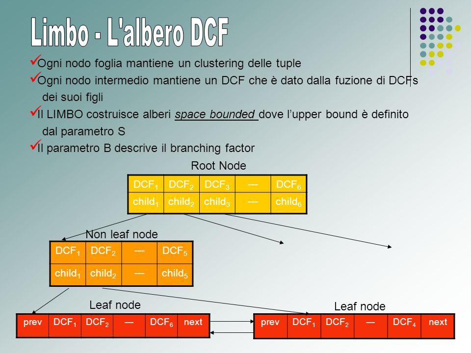 DCF 1 DCF 2 DCF 3 ---DCF 6 child 1 child 2 child 3 ---child 6 prevDCF 1 DCF 2 ---DCF 6 next DCF 1 DCF 2 ---DCF 5 child 1 child 2 ---child 5 Root Node prevDCF 1 DCF 2 ---DCF 4 next Non leaf node Leaf node Ogni nodo foglia mantiene un clustering delle tuple Ogni nodo intermedio mantiene un DCF che è dato dalla fuzione di DCFs dei suoi figli Il LIMBO costruisce alberi space bounded dove l'upper bound è definito dal parametro S Il parametro B descrive il branching factor