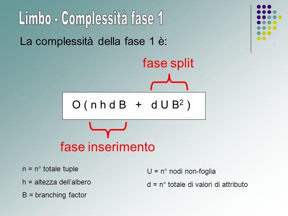 O ( n h d B + d U B 2 ) La complessità della fase 1 è: fase inserimento fase split n = n° totale tuple h = altezza dell'albero B = branching factor U = n° nodi non-foglia d = n° totale di valori di attributo