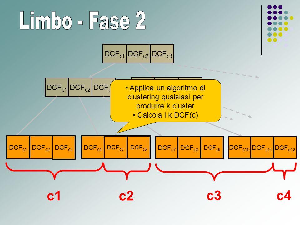 DCF c4 DCF c1 DCF c3 DCF c2 DCF c1 DCF c2 DCF c10 DCF c11 DCF c12 DCF c7 DCF c8 DCF c9 DCF c4 DCF c5 DCF c6 DCF c3 DCF c5 DCF c6 DCF t2 DCF c2 DCF c3 DCF c1 c1 c2 c3c4 Applica un algoritmo di clustering qualsiasi per produrre k cluster Calcola i k DCF(c)