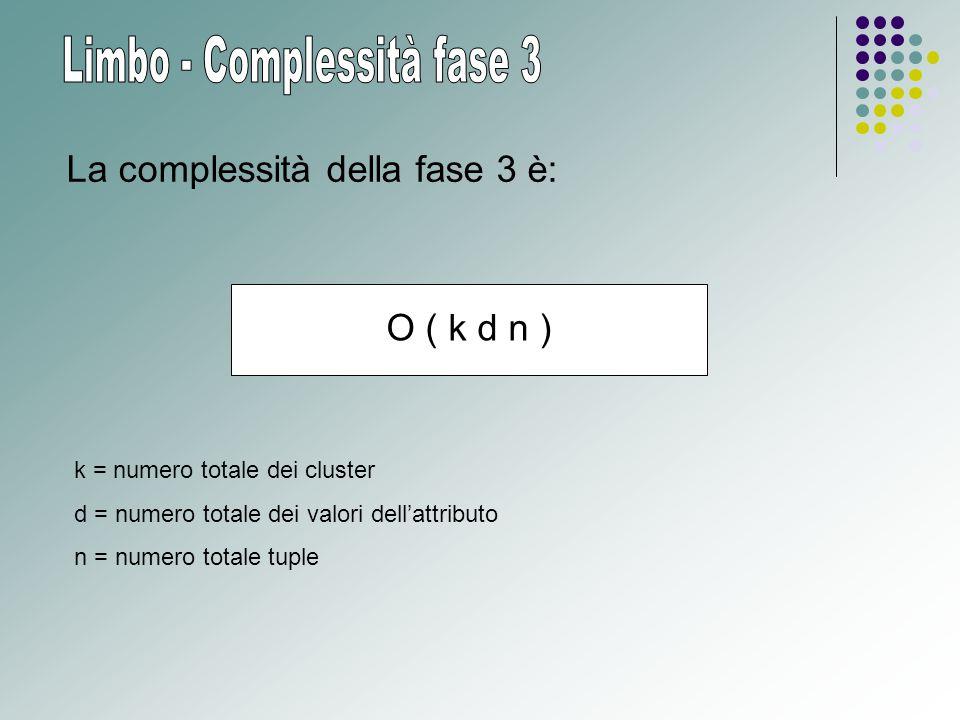 O ( k d n ) La complessità della fase 3 è: k = numero totale dei cluster d = numero totale dei valori dell'attributo n = numero totale tuple