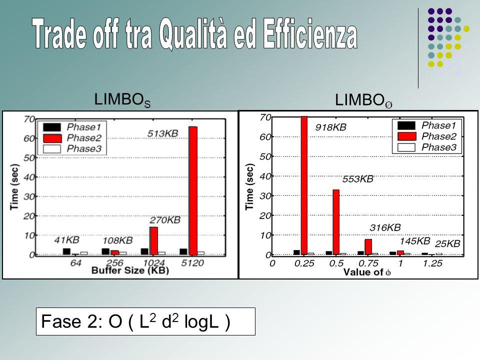 LIMBO S LIMBO Ø Fase 2: O ( L 2 d 2 logL )