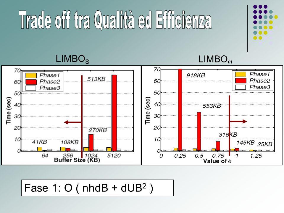 LIMBO S LIMBO Ø Fase 1: O ( nhdB + dUB 2 )