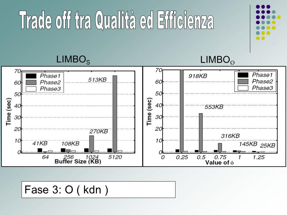 LIMBO S LIMBO Ø Fase 3: O ( kdn )