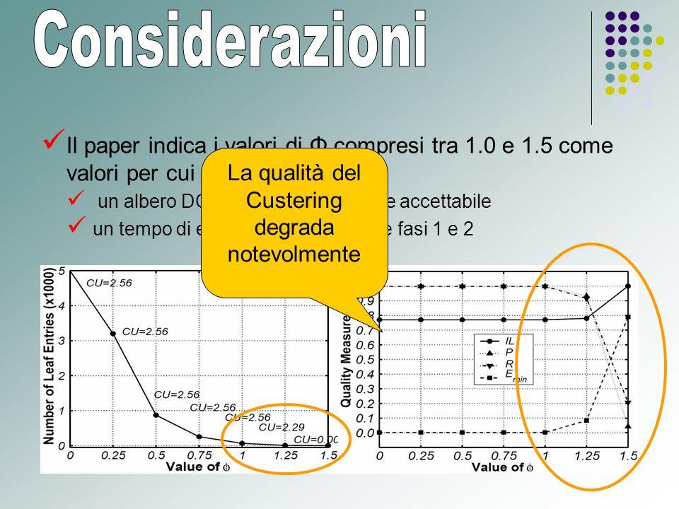 Il paper indica i valori di Φ compresi tra 1.0 e 1.5 come valori per cui si ha: un albero DCF con una dimensione accettabile un tempo di esecuzione basso nelle fasi 1 e 2 La qualità del Custering degrada notevolmente