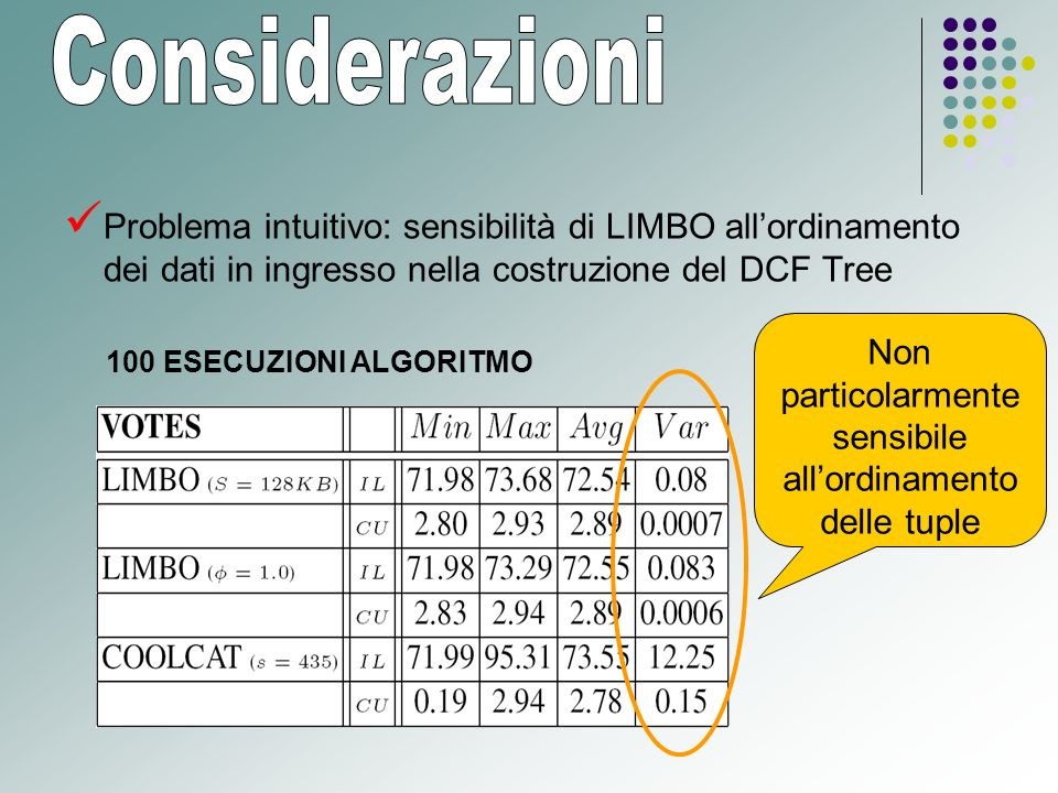 Problema intuitivo: sensibilità di LIMBO all'ordinamento dei dati in ingresso nella costruzione del DCF Tree 100 ESECUZIONI ALGORITMO Non particolarmente sensibile all'ordinamento delle tuple