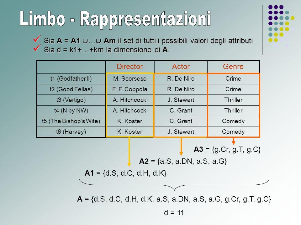 Sia A = A1  …  Am il set di tutti i possibili valori degli attributi Sia A = A1  …  Am il set di tutti i possibili valori degli attributi Sia d = k1+…+km la dimensione di A.