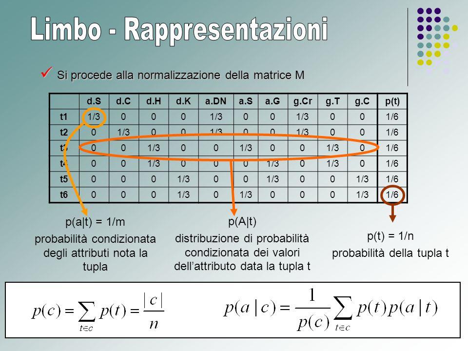 Si procede alla normalizzazione della matrice M Si procede alla normalizzazione della matrice M d.Sd.Cd.Hd.Ka.DNa.Sa.Gg.Crg.Tg.Cp(t) t11/3000 00 001/6 t201/300 00 001/6 t3001/300 00 01/6 t4001/3000 0 01/6 t50001/300 00 1/6 t60001/30 000 1/6 p(a|t) = 1/m probabilità condizionata degli attributi nota la tupla p(A|t) distribuzione di probabilità condizionata dei valori dell'attributo data la tupla t p(t) = 1/n probabilità della tupla t