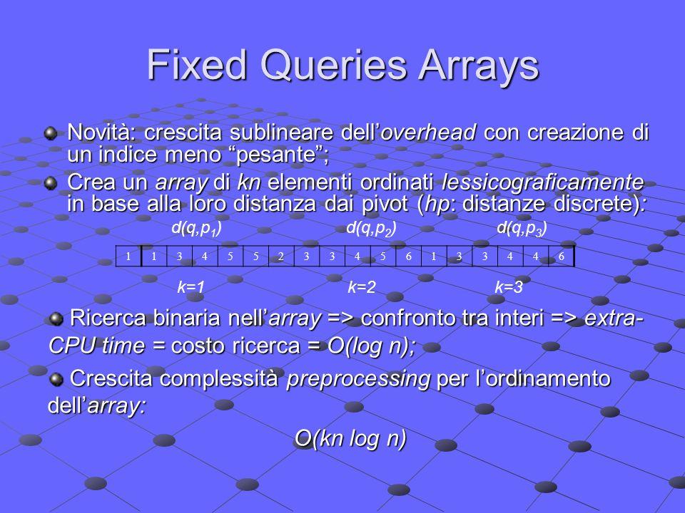 Fixed Queries Arrays Novità: crescita sublineare dell'overhead con creazione di un indice meno pesante ; Crea un array di kn elementi ordinati lessicograficamente in base alla loro distanza dai pivot (hp: distanze discrete): d(q,p 1 ) d(q,p 2 ) d(q,p 3 ) 113455233456133446 k=1 k=2 k=3 Ricerca binaria nell'array => confronto tra interi => extra- CPU time = costo ricerca = O(log n); Ricerca binaria nell'array => confronto tra interi => extra- CPU time = costo ricerca = O(log n); Crescita complessità preprocessing per l'ordinamento dell'array: Crescita complessità preprocessing per l'ordinamento dell'array: O(kn log n)