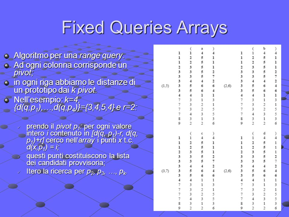 Fixed Queries Arrays Algoritmo per una range query.