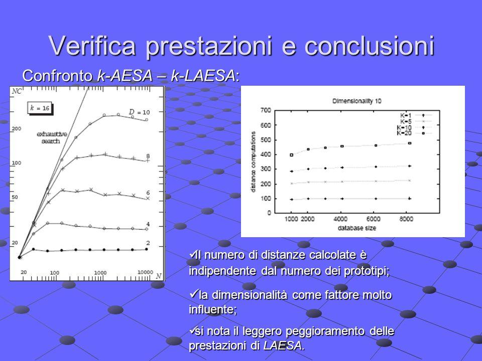 Verifica prestazioni e conclusioni Confronto k-AESA – k-LAESA: Il numero di distanze calcolate è indipendente dal numero dei prototipi; Il numero di distanze calcolate è indipendente dal numero dei prototipi; la dimensionalità come fattore molto influente; la dimensionalità come fattore molto influente; si nota il leggero peggioramento delle prestazioni di LAESA.