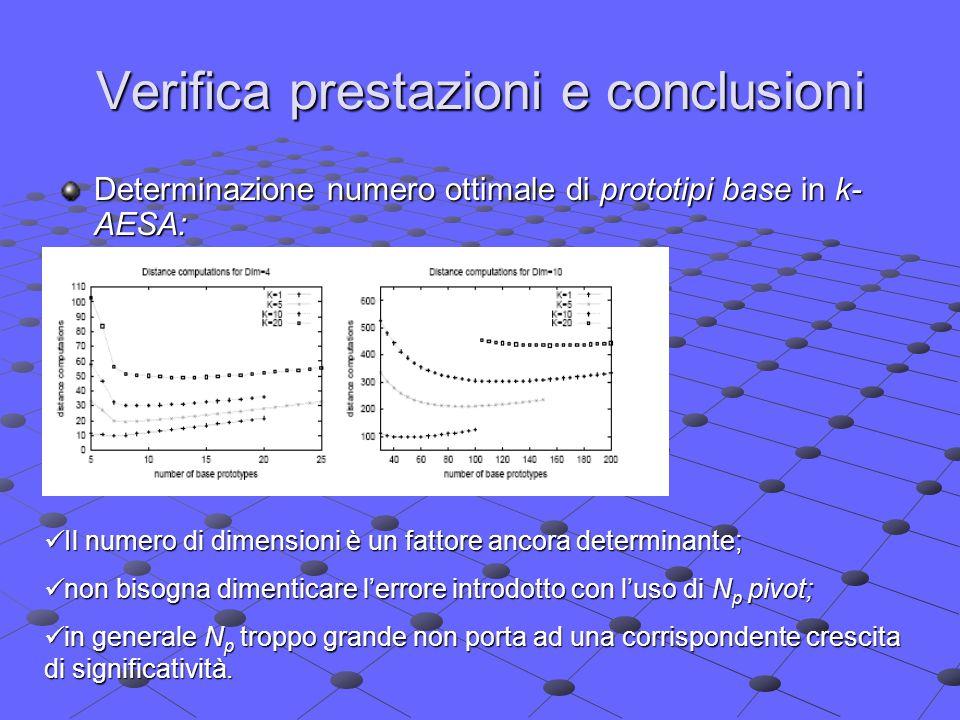Verifica prestazioni e conclusioni Determinazione numero ottimale di prototipi base in k- AESA: Il numero di dimensioni è un fattore ancora determinante; Il numero di dimensioni è un fattore ancora determinante; non bisogna dimenticare l'errore introdotto con l'uso di N p pivot; non bisogna dimenticare l'errore introdotto con l'uso di N p pivot; in generale N p troppo grande non porta ad una corrispondente crescita di significatività.