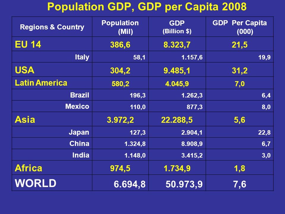 Population GDP, GDP per Capita 2008 Regions & Country Population (Mil) GDP (Billion $) GDP Per Capita (000) EU 14 386,68.323,721,5 Italy 58,11.157,619,9 USA 304,29.485,131,2 Latin America 580,24.045,97,0 Brazil 196,31.262,36,4 Mexico 110,0877,38,0 Asia 3.972,222.288,55,6 Japan 127,32.904,122,8 China 1.324,88.908,96,7 India 1.148,03.415,23,0 Africa 974,51.734,91,8 WORLD 6.694,850.973,97,6