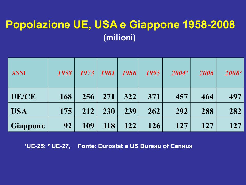 ANNI 195819731981198619952004¹20062008² UE/CE168256271322371457464497 USA175212230239262292288282 Giappone92109118122126127 ¹UE-25; ² UE-27, Fonte: Eurostat e US Bureau of Census Popolazione UE, USA e Giappone 1958-2008 (milioni)