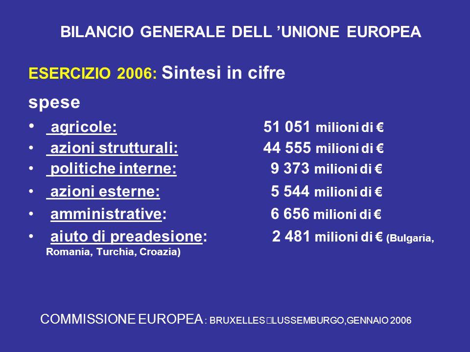 BILANCIO GENERALE DELL 'UNIONE EUROPEA ESERCIZIO 2006: Sintesi in cifre spese agricole: 51 051 milioni di € azioni strutturali: 44 555 milioni di € politiche interne: 9 373 milioni di € azioni esterne: 5 544 milioni di € amministrative: 6 656 milioni di € aiuto di preadesione: 2 481 milioni di € (Bulgaria, Romania, Turchia, Croazia) COMMISSIONE EUROPEA : BRUXELLES  LUSSEMBURGO,GENNAIO 2006
