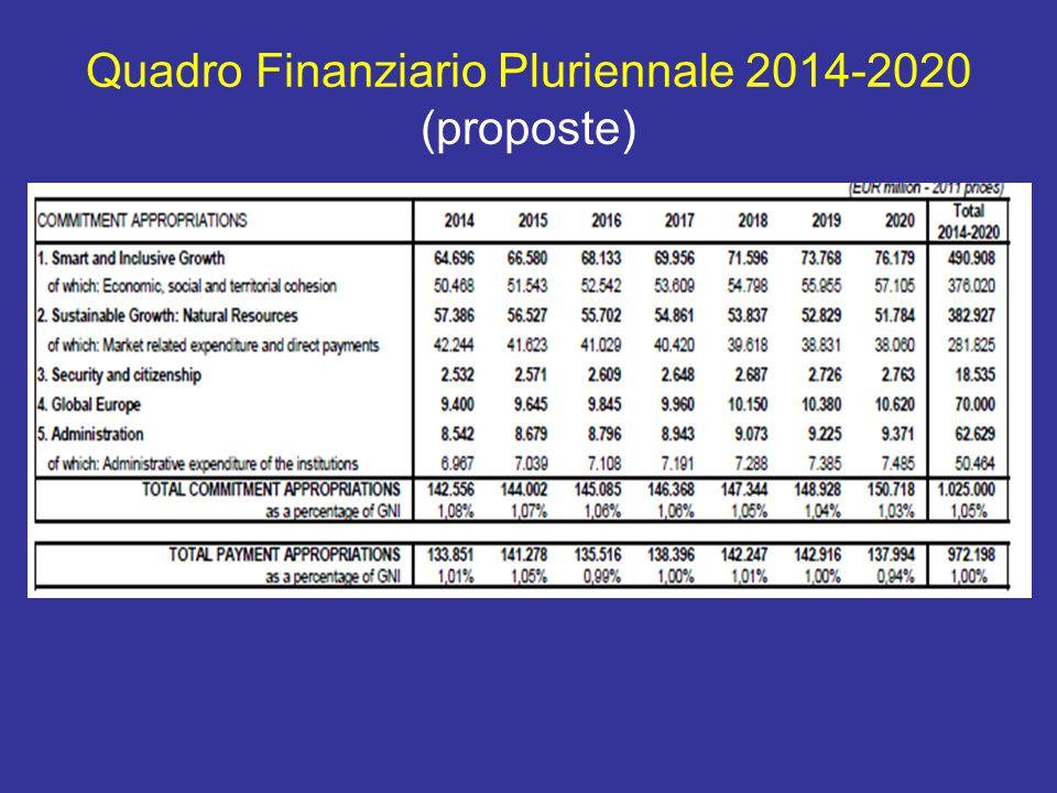 Quadro Finanziario Pluriennale 2014-2020 (proposte)