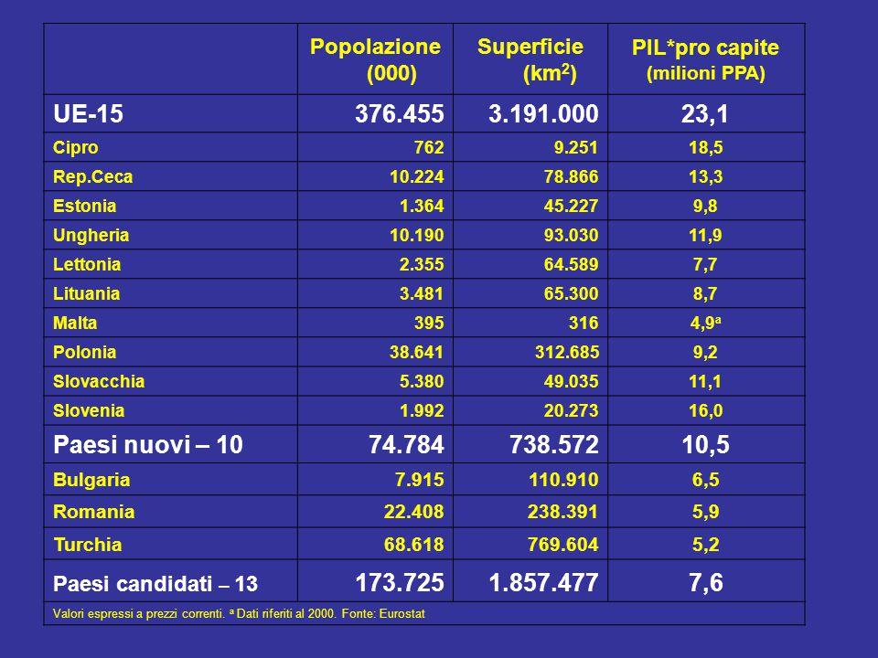 Popolazione (000) Superficie (km 2 ) PIL*pro capite (milioni PPA) UE-15376.4553.191.00023,1 Cipro7629.25118,5 Rep.Ceca10.22478.86613,3 Estonia1.36445.2279,8 Ungheria10.19093.03011,9 Lettonia2.35564.5897,7 Lituania3.48165.3008,7 Malta3953164,9 a Polonia38.641312.6859,2 Slovacchia5.38049.03511,1 Slovenia1.99220.27316,0 Paesi nuovi – 1074.784738.57210,5 Bulgaria7.915110.9106,5 Romania22.408238.3915,9 Turchia68.618769.6045,2 Paesi candidati – 13 173.7251.857.4777,6 Valori espressi a prezzi correnti.